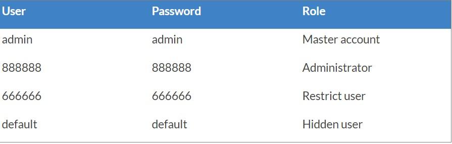 باز کردن رمز dvr